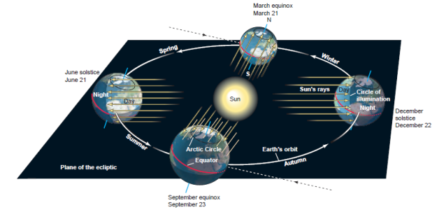 The earths revolution around the sun all geography now figure 4 the earth revolves once around the sun in a year passing through each of its four seasons the four seasons occur because the earths tilted axis ccuart Gallery